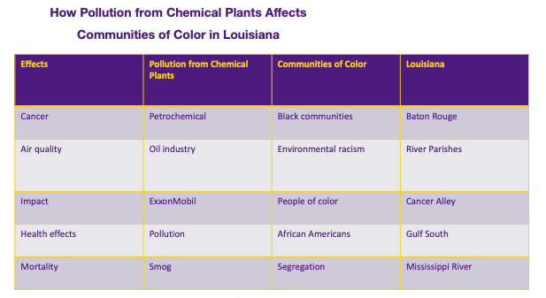 """A table for keywords on the topic """"How Pollution from Chemical Plants Affects Communities of Color in Louisiana."""" Keywords for effects are listed: Cancer, Air quality, Impact, Health effects, Mortality. For pollution from chemical plants, keywords include:  Petrochemical Oil industry ExxonMobil Pollution  Smog. For communities of color, keywords include:  Black communities Environmental racism People of color African Americans Segregation. For Louisiana, keywords include:  Baton Rouge River Parishes Cancer Alley Gulf South Mississippi River."""