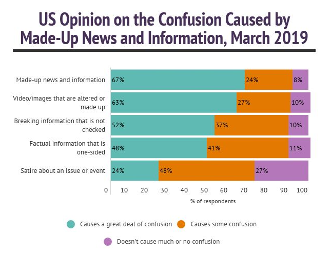 Us Opinion on the Confusion caused by made-up news
