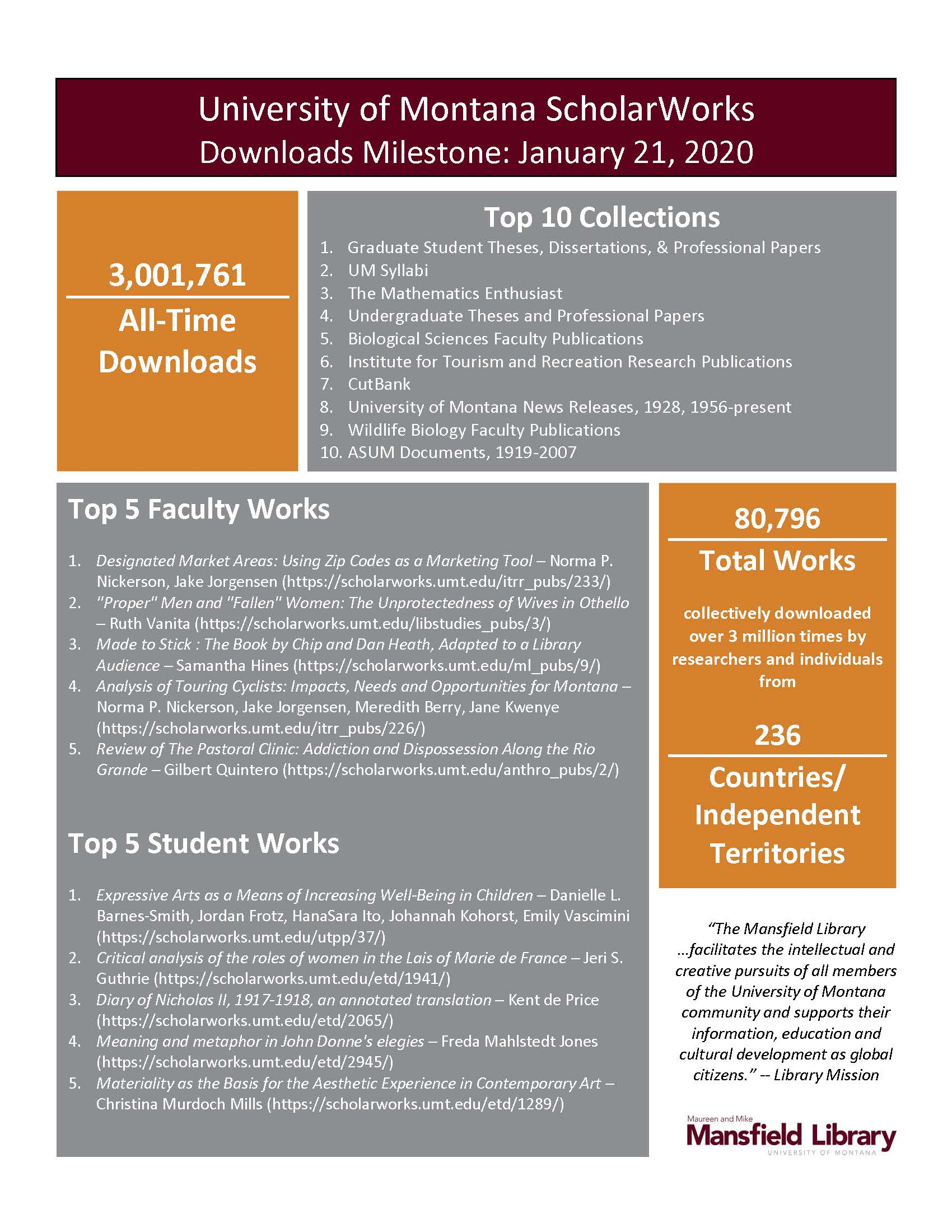 Flyer announcing ScholarWorks' 2 millionth download