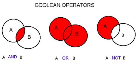 Boolean logic with venn diagrams of AND, OR, NOT