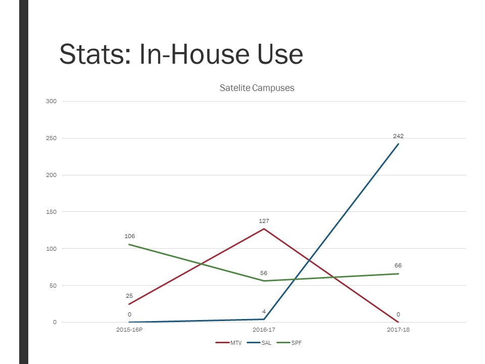 Chart for in-house usage at satellite campuses