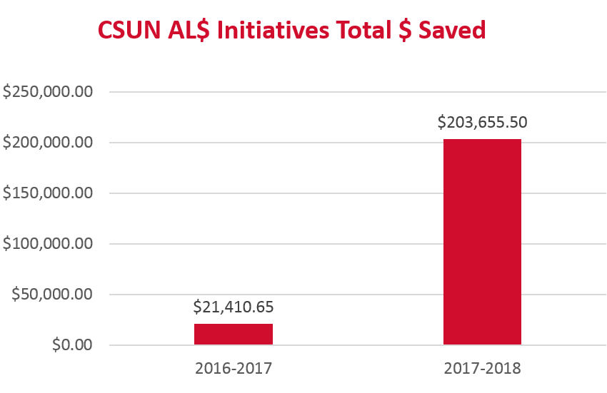 CSUN AL$ initiatives have saved 203,655,50 dollars 2017-2018.