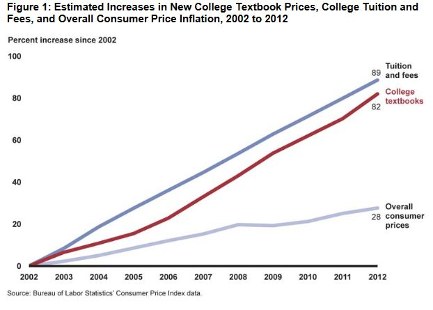 New textook price Consumer Price Index (CPI) rose 89% from 2002 to 2012, compared to 28% for overall consumer prices