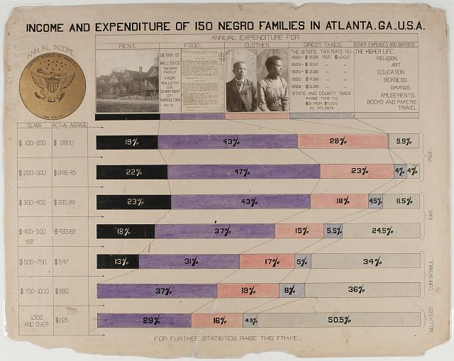 """Visualization showing a chart of """"Income and expenditure of 150 Negro families in Atlanta, Ga., U.S.A."""""""