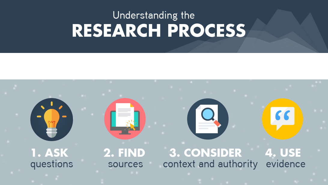 Understanding the Research Process Banner