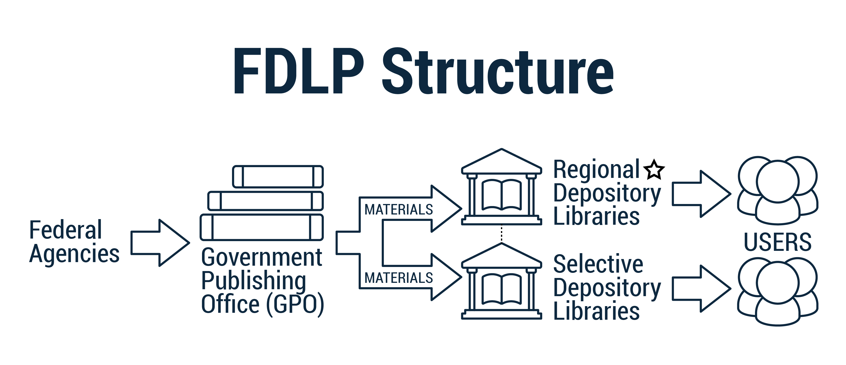 Federal agencies produce information distributed to two types of libraries: regional depositories and selective depositories. Through their own processes, the libraries provide access to users.