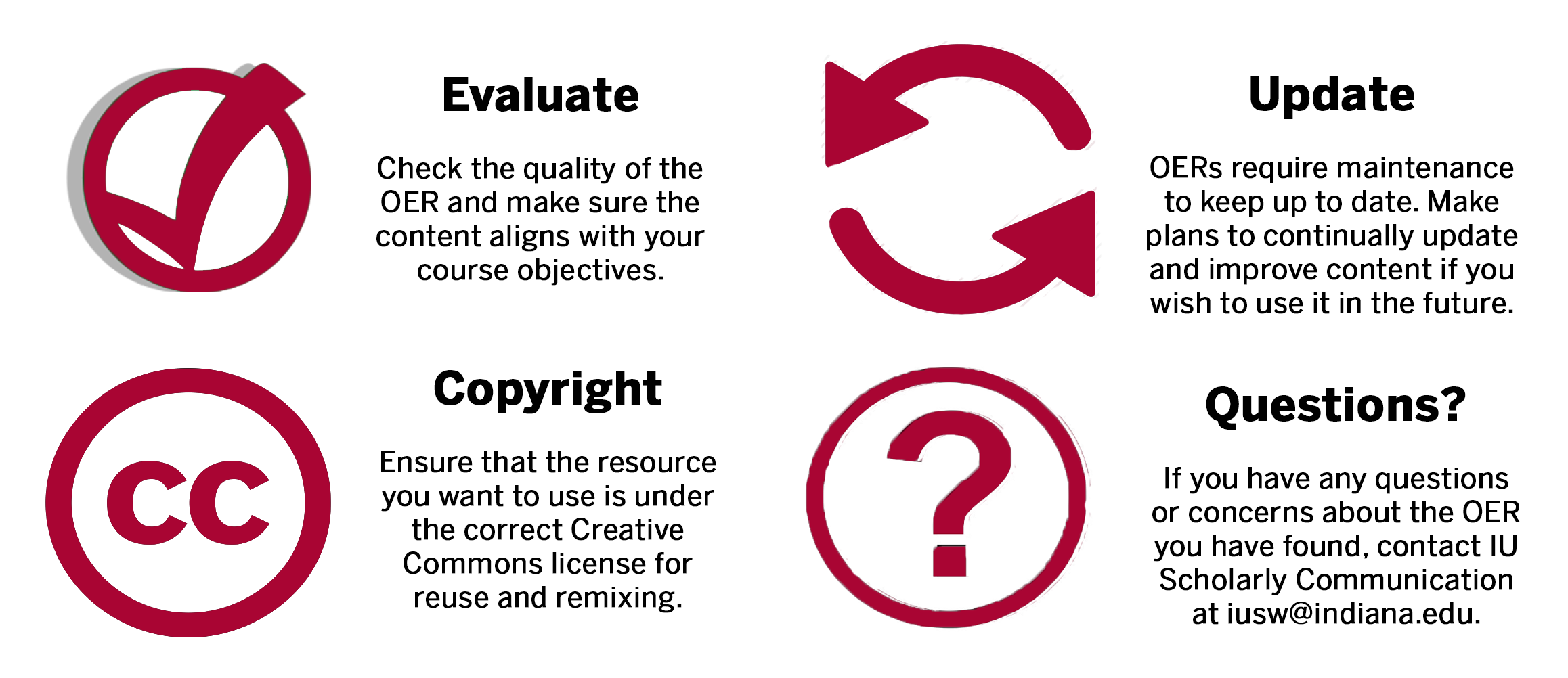 infographic advising instructors to evaluate, update, and review copyright for OER. Contact iusw@indiana.edu with questions