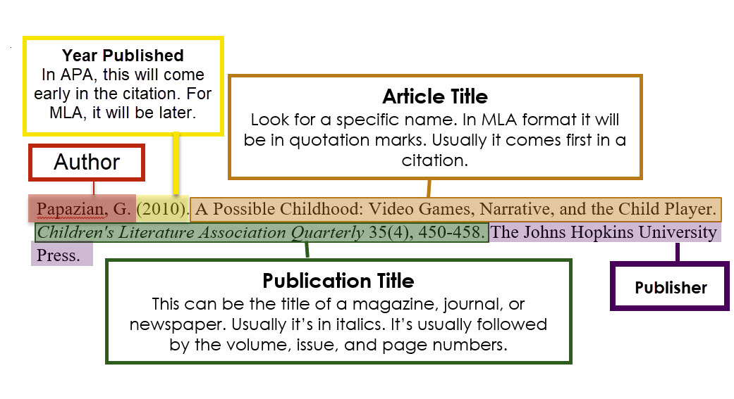 The author is usually listed first. Often it will be followed by the year of publication if in APA style, date will come later if in MLA format. After that is the article title, it will be specific and possibly in quotation marks. After the name of the article is the name of the publication it was published in, usually in italics, followed by numbers that represent the issue, number, and page range. Lastly, there will be a name of a publisher.