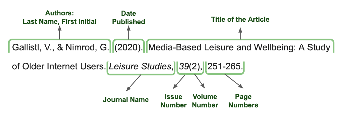 Graphic showing citation elements in APA