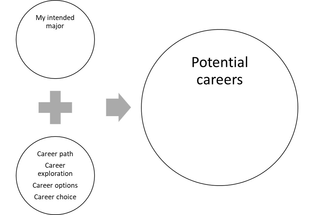 "Combine intended major with terms: ""career path"" or ""career exploration"" or ""career option"" or ""career choice"" to explore potential careers"