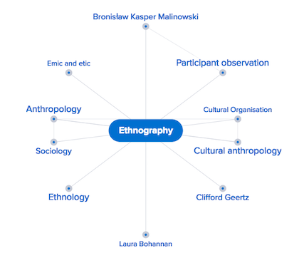 "Credo Mind map example entry using Ethnography as the search term. Options include ""emic and etic,"" ""anthropology,"" ""cultural organisation,"" ""participant observation,"" ""Bronislaw Kasper Malinowski,"" ""Sociology,"" ""Ethnology,"" ""Laura Bohannan,"" ""Clifford Geertz,"" and ""cultural anthropology."" Selecting any of these terms will change the look of the mind map. There will be entries from various reference works on the right side to help you with definitions and background information. The source citation information will be listed at the end of the article."