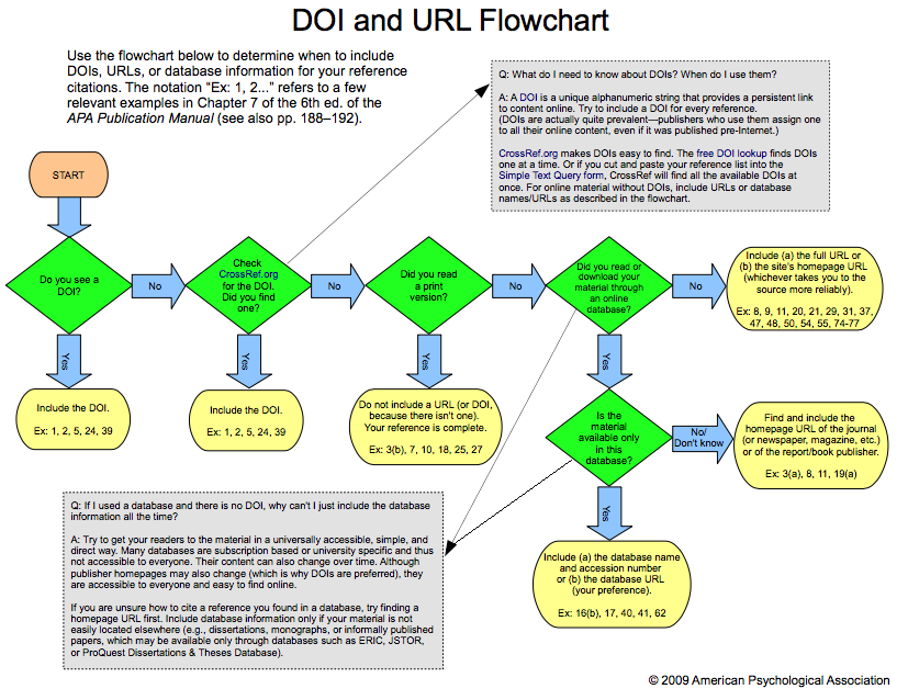 DOI versus URL flowchart from the American Psychological Association