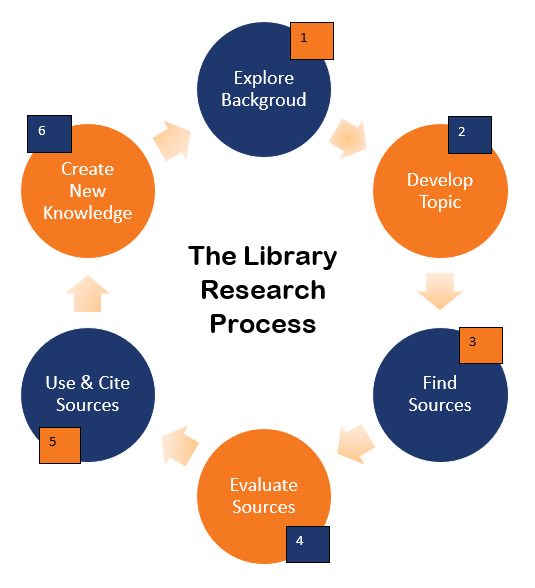 Research Cycle Diagram