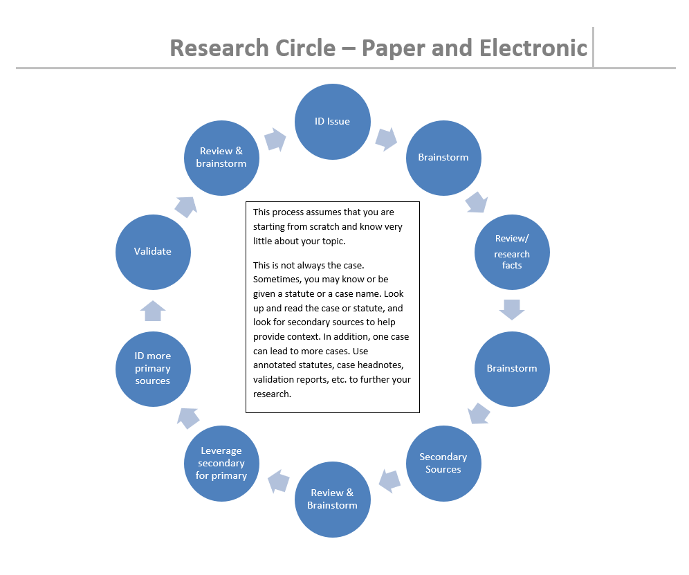 Graphic showing a typical legal research process