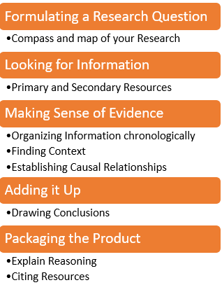 NHD 5 Research Steps