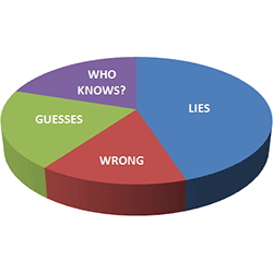 statistics pie chart