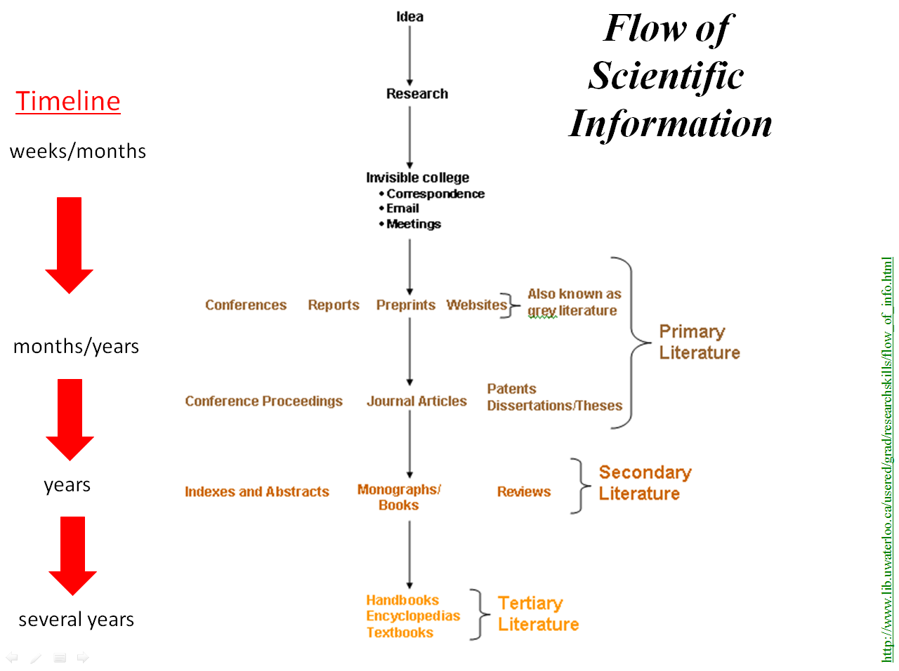 Flow of scientific information diagram