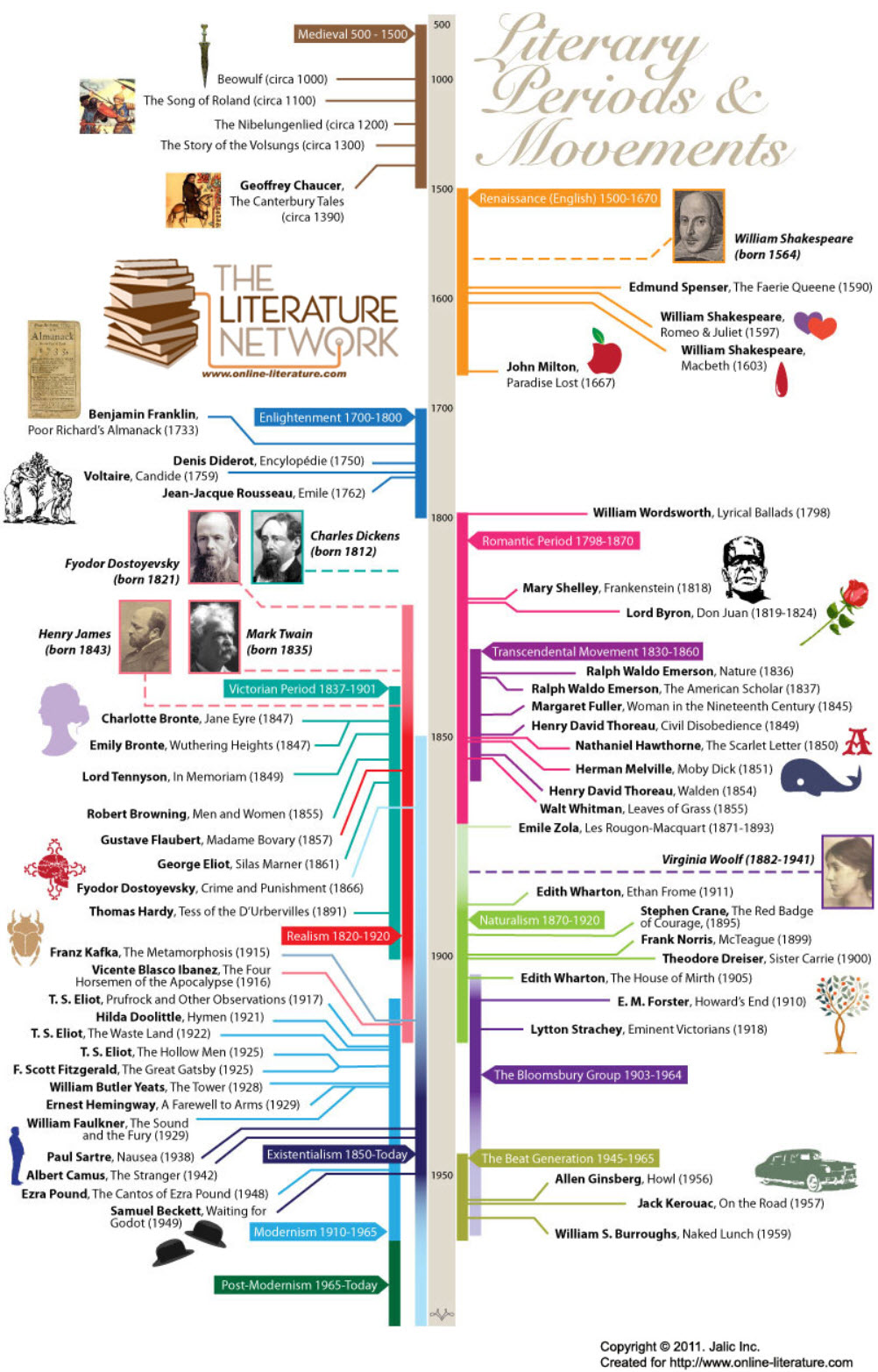 from https://www.online-literature.com/, Literary Periods & History Timeline