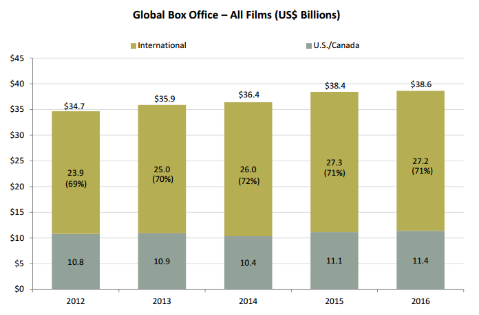 Chart that shows global box office numbers for the past five years.