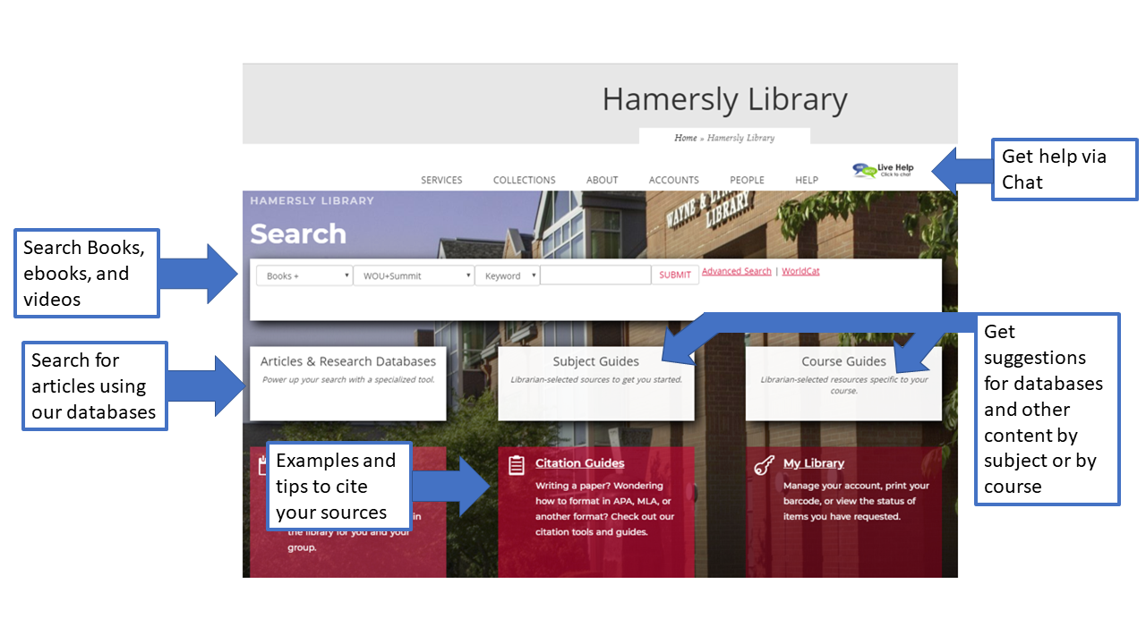 Hamersly library website with arrows highlighting the search box, finding articles, citation guides, subject and course guides and chat