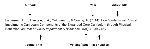 Diagram of the article citation pointing out the title: How Students with Visual Impairments Can Learn Components of the Expanded Core Curriculum Through Physical Education