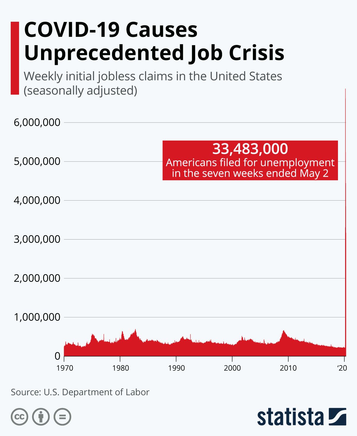 'COVID-19 Causes Unprecedented Job Crisis. Weekly initial jobless claims in the United States (seasonally adjusted).' Red area chart covers 1970 to current month minus 2.