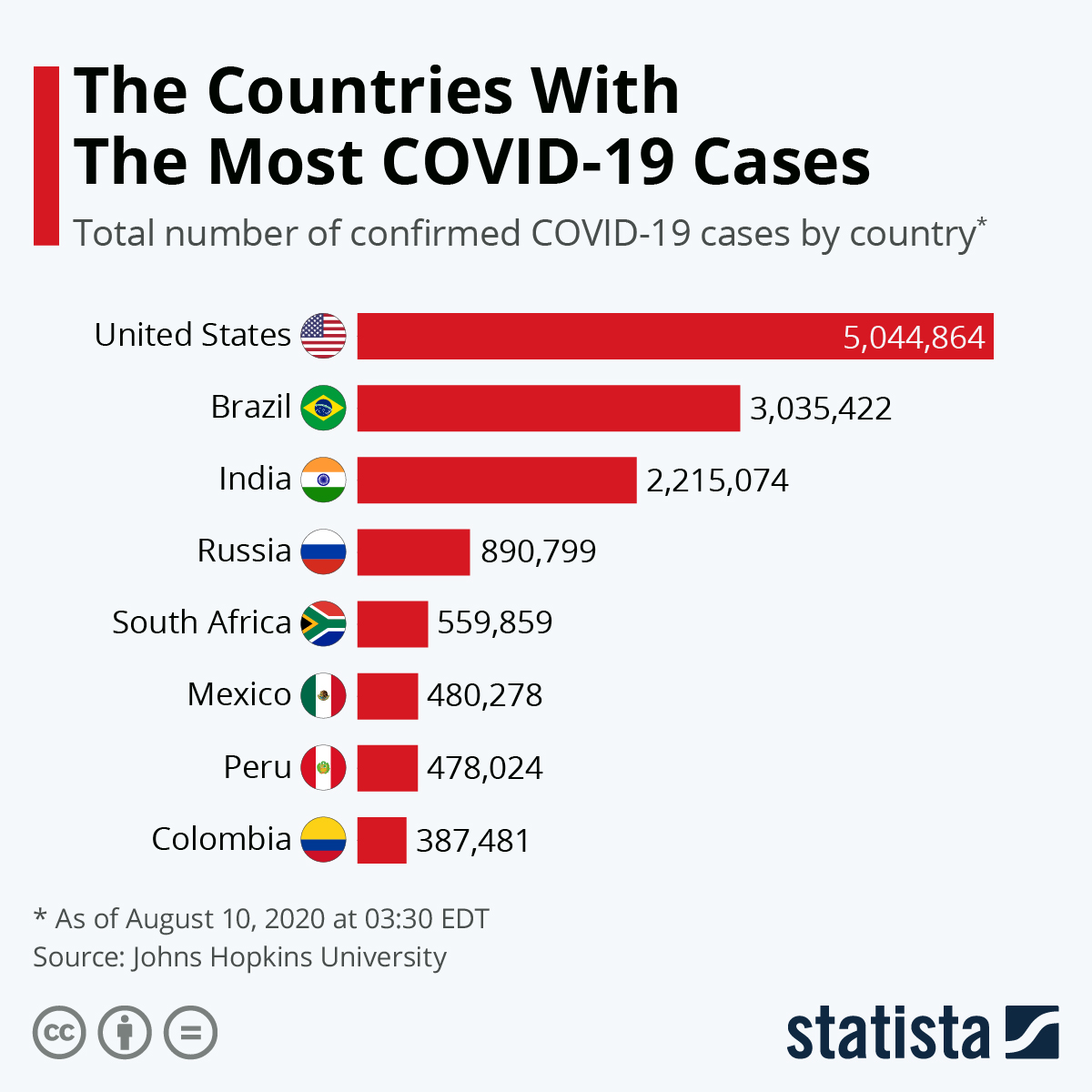 'The countries with the most COVID-19 cases. Total number of confirmed COVID-19 cases by country.' Red horizontal bar chart.