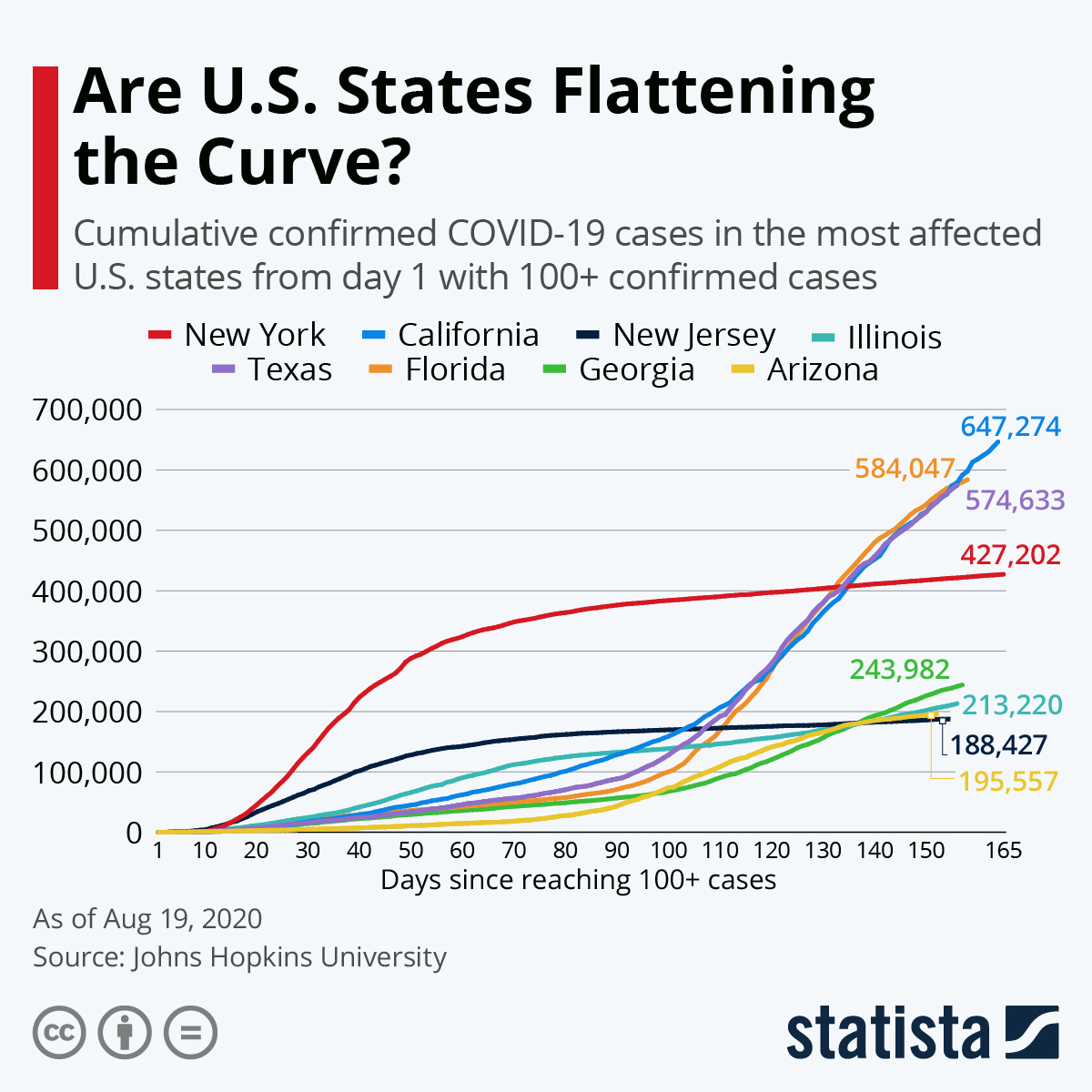 'Are U.S. States Flattening the Curve?' Cumulative confirmed COVID-19 cases in selected U.S. states from day 1 with 100+ confirmed cases. Multicolored line chart, usually updated weekly.