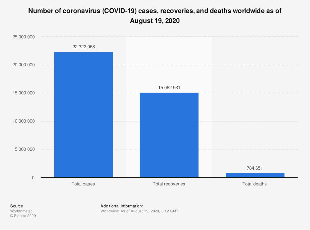 'Number of coronavirus (COVID-19) cases, recoveries, and deaths worldwide as of [month day, year]'. Totals as blue column chart, usually updated weekly.