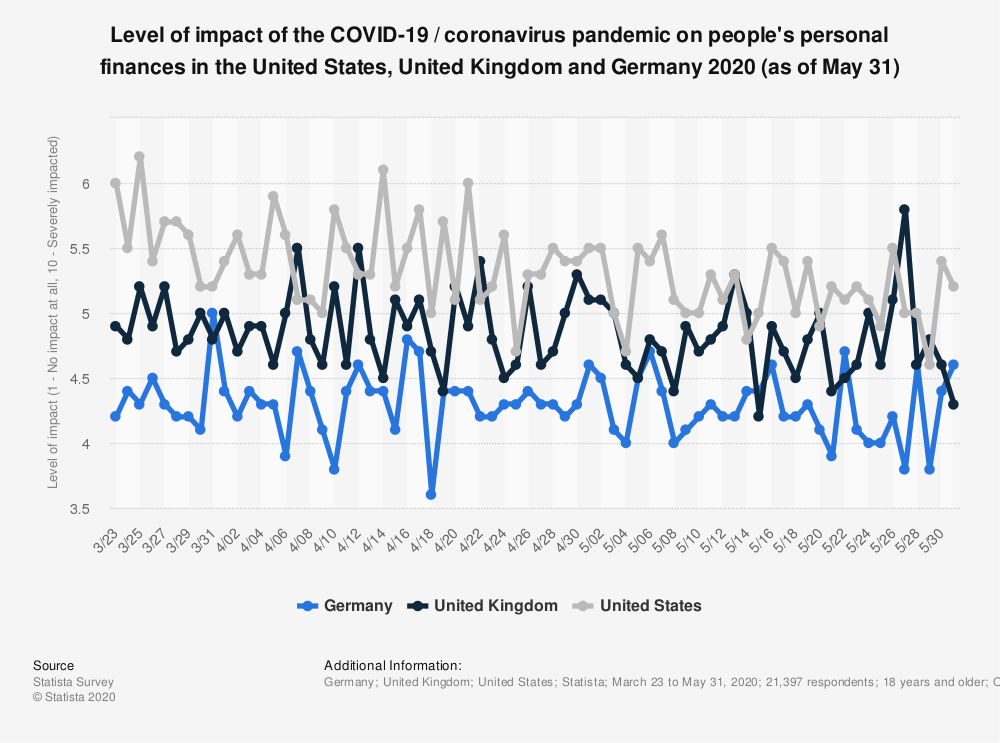 'Level of impact of the COVID-19 / coronavirus pandemic on people's personal finances in the United States, United Kingdom, and Germany 2020.' Line graph, updated monthly, covers data from March through current month minus 2