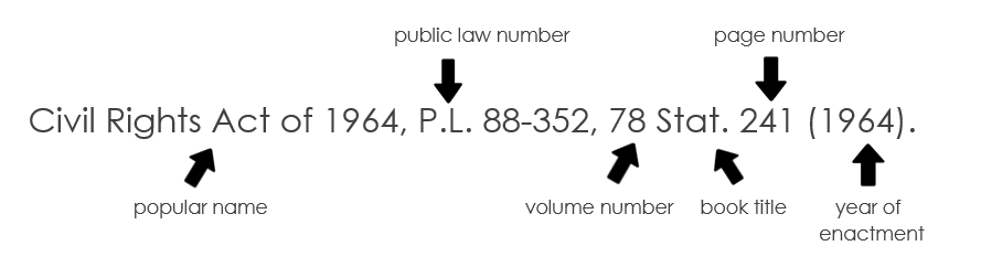Session law citation diagram