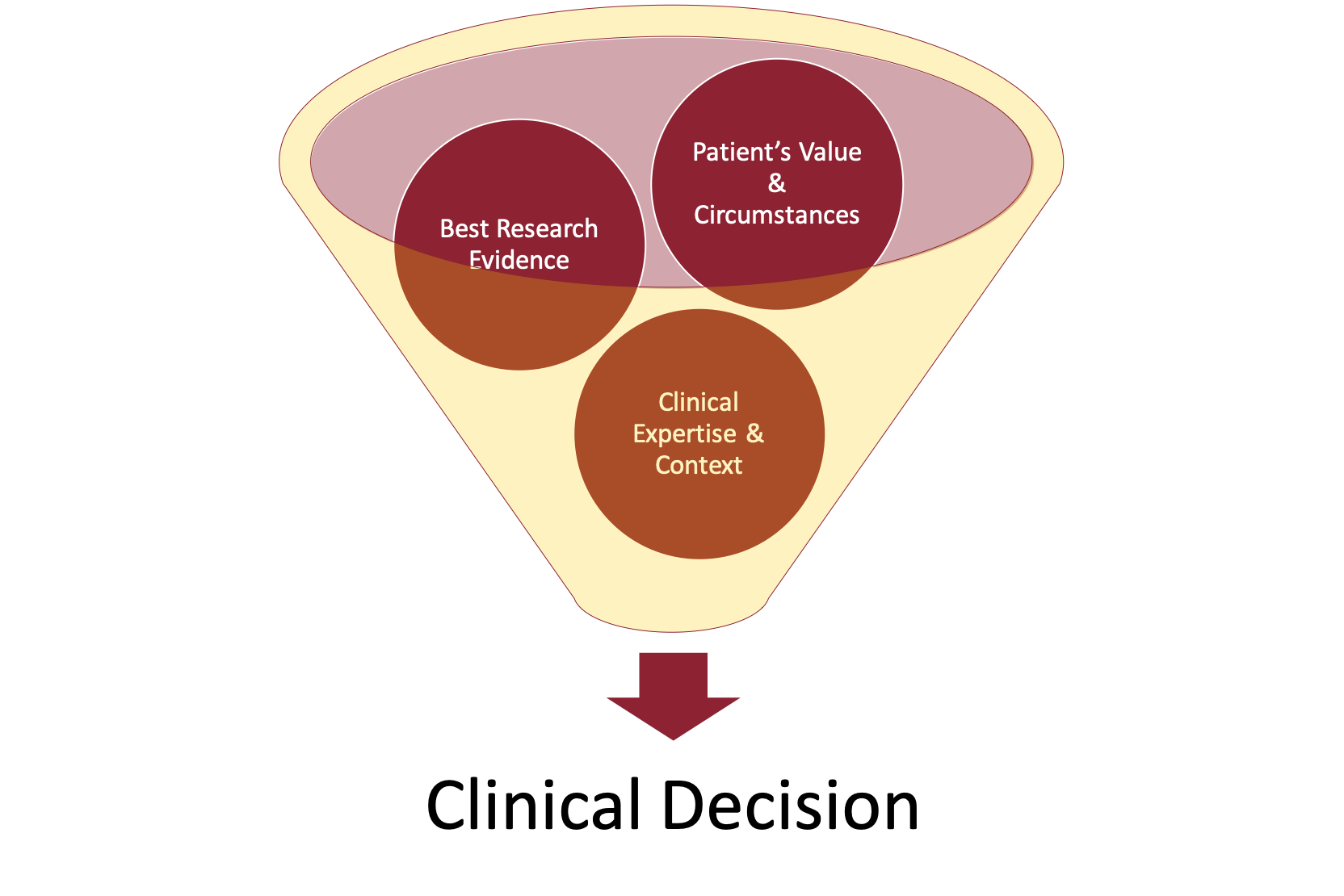 EBM Clinical Decision Funnel
