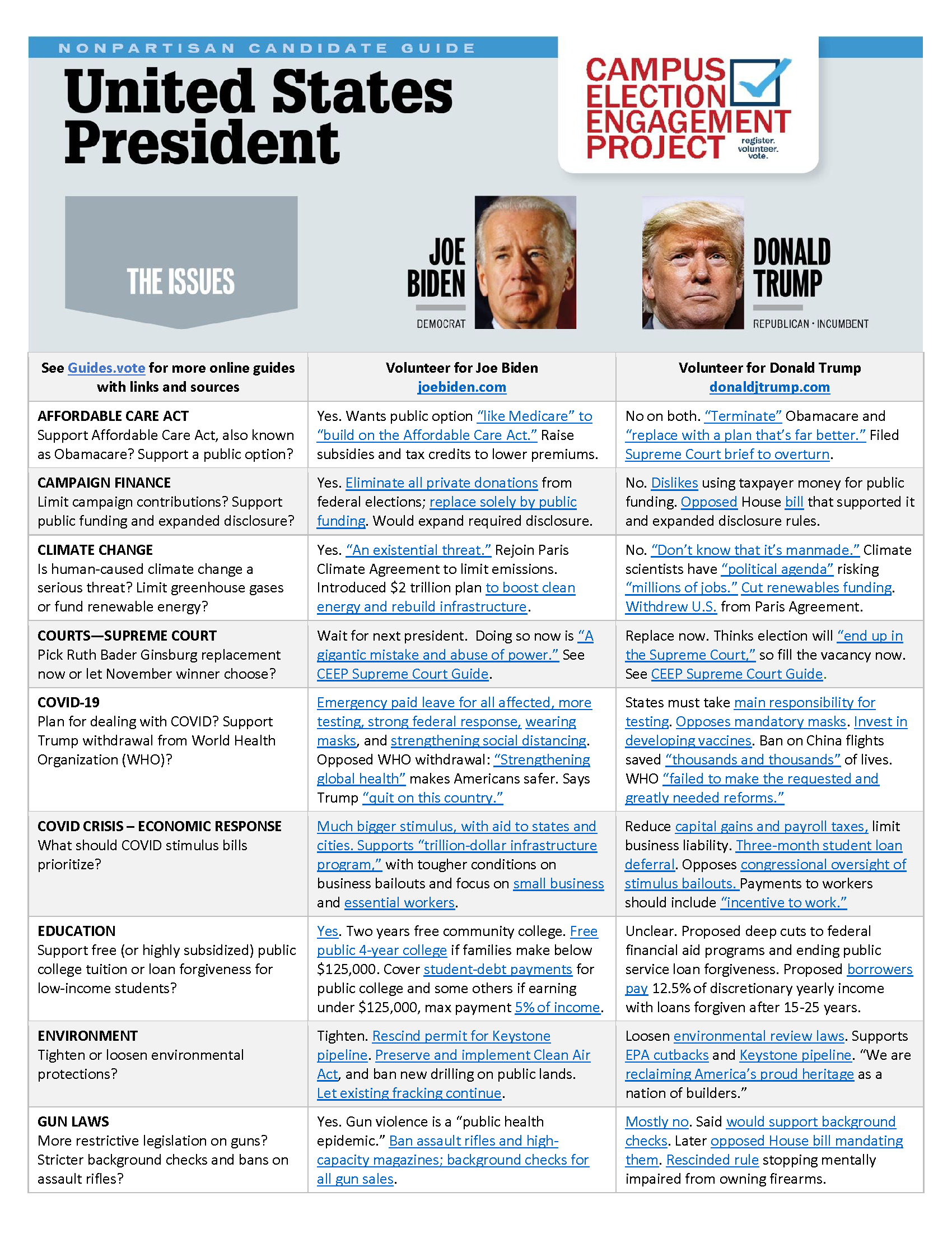 Nonpartisan candidate guide - US President