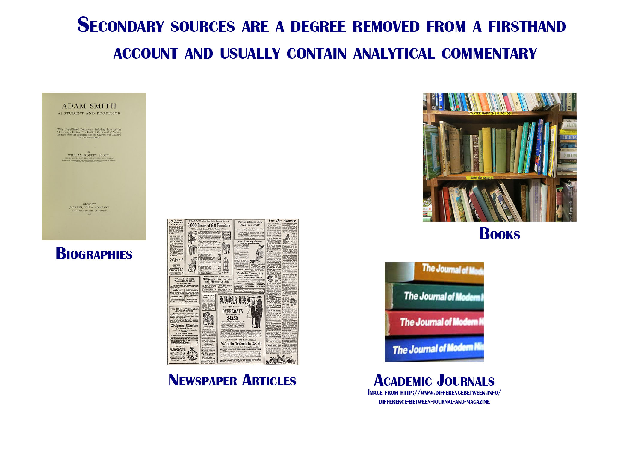 Secondary sources are a degree removed from a firsthand account and usually contain analytical commentary