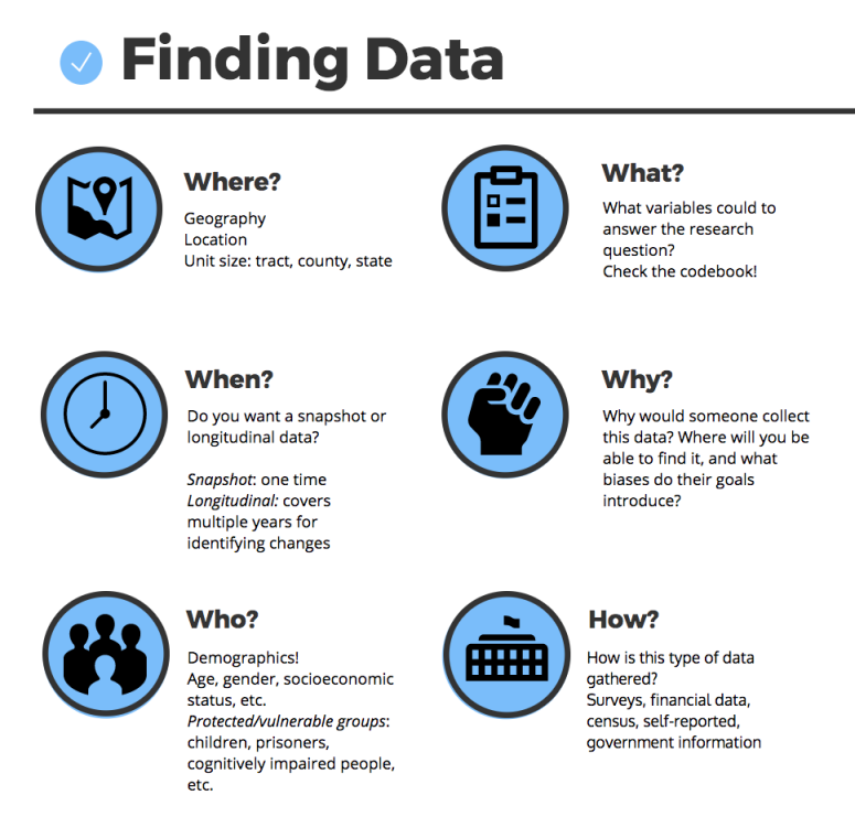 Infographic on finding data shows: where, when, who, what, why, how