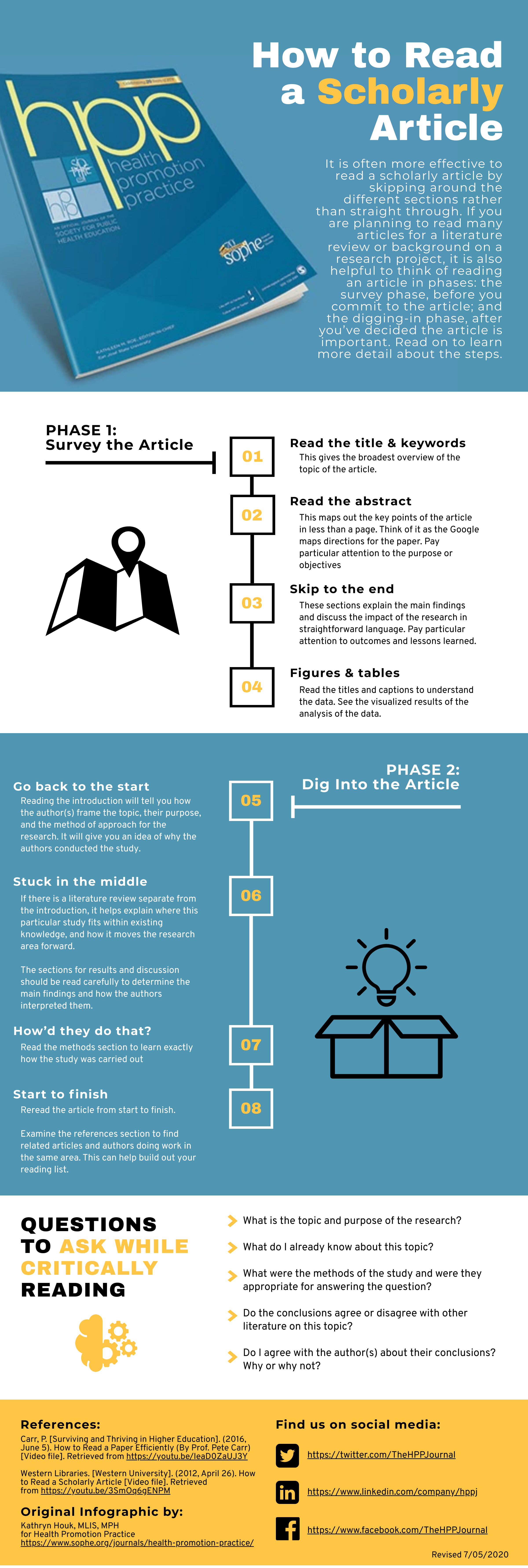 Infographic of How to Read a Scholarly Article