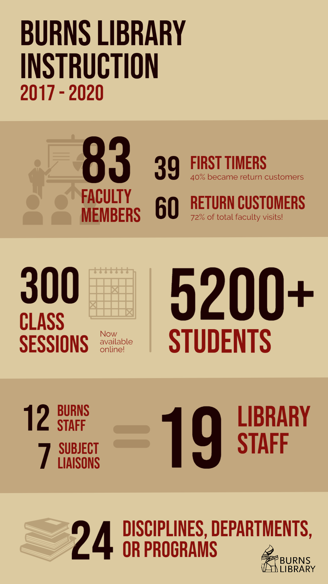 Burns Library Instruction 2017-2020. 83 Faculty members. 39 first-timers. 43% became return customers. 60 return customers. 72% of total faculty visits! 300 class sessions (now available online). 5200+ students. 12 Burns staff + 7 subject liaisons = 19 library staff. 24 disciplines, departments, or programs