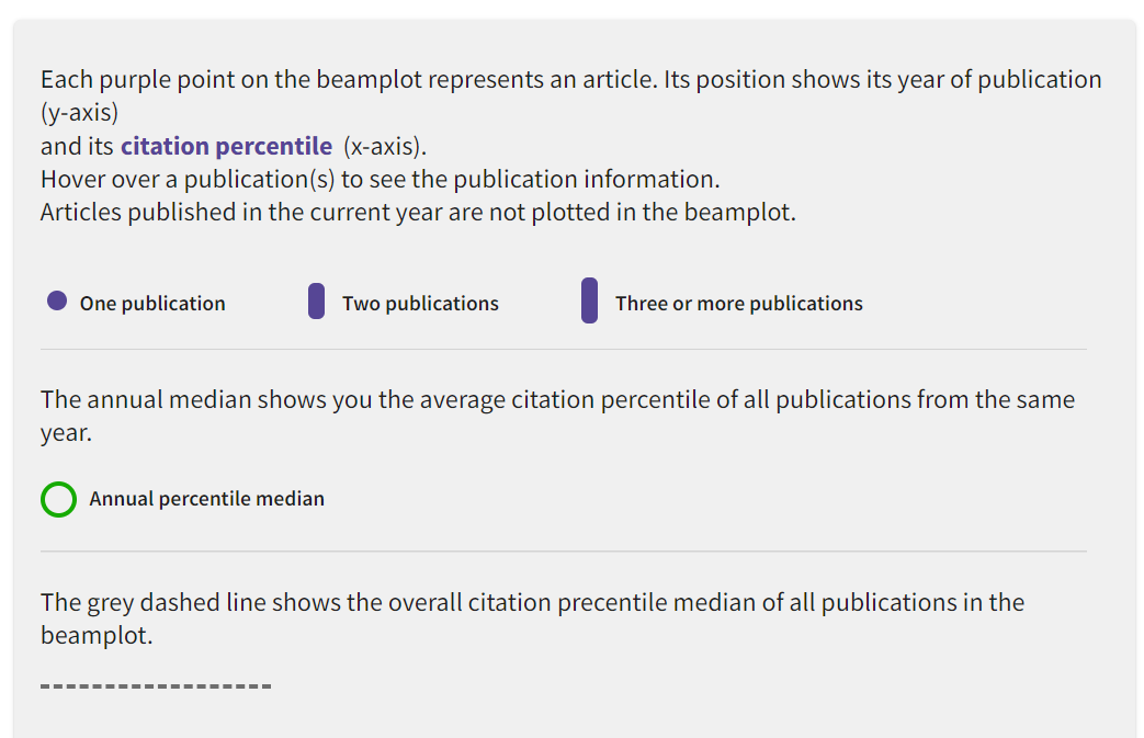 author beam plot, a comparison of citations against similar articles over time