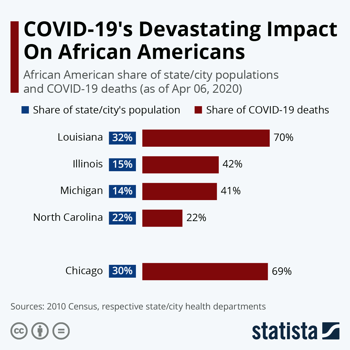 'COVID-19's Devastating Impact On African Americans.' African American share of state/city populations and COVID-19 deaths (as of Apr 06, 2020). Maroon bar chart shows data for 4 states and Chicago. Blue labels list Black percentage of total population in state/ctiy.
