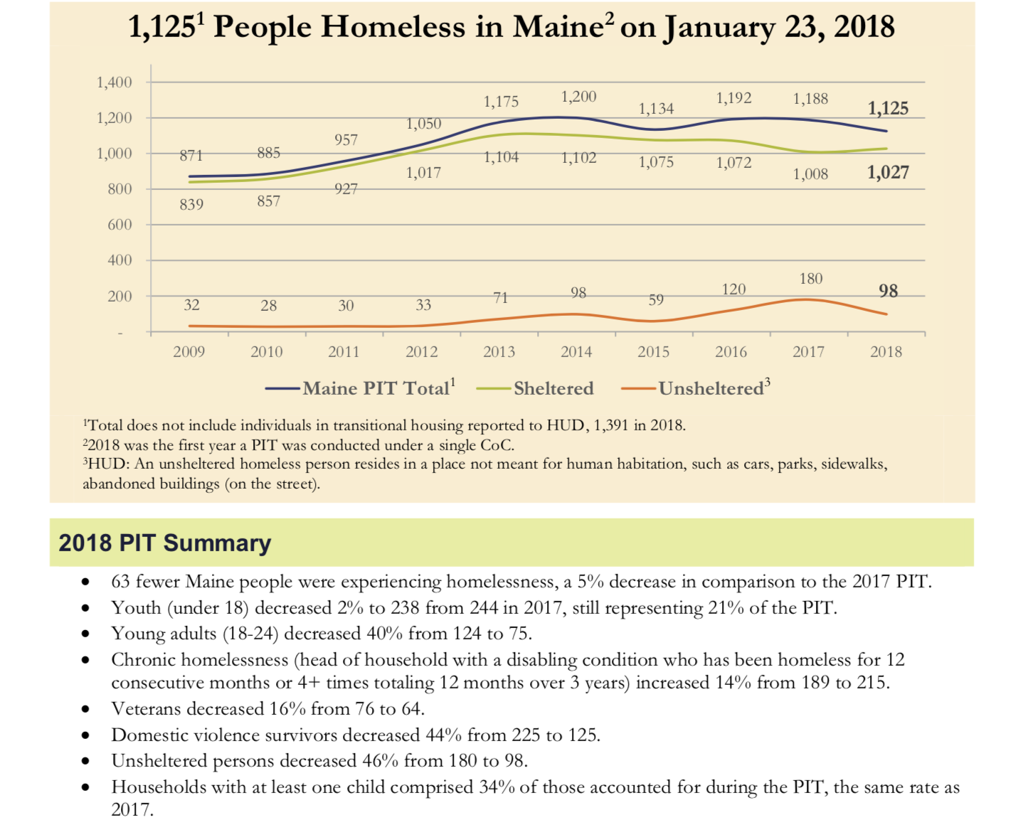Point of View 2018 Homelessness Survey Snapshot