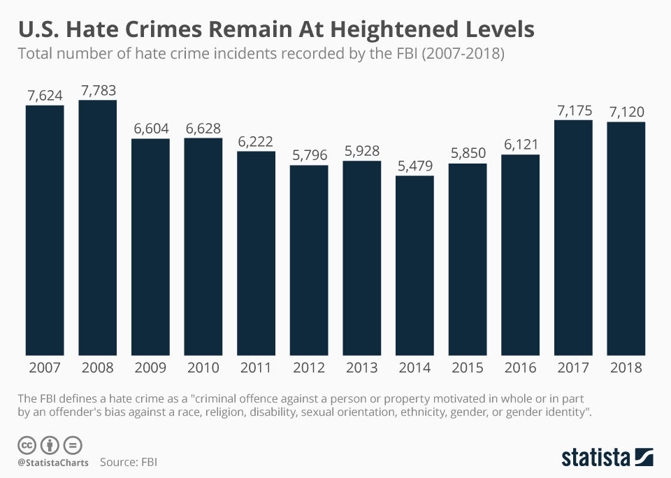 U.S. Hate Crimes Remain At Heightened Levels Chart from Statista 2007-2018