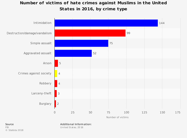 Chart showing number of victims of anti-Islamic hate crimes in the U.S. in 2016