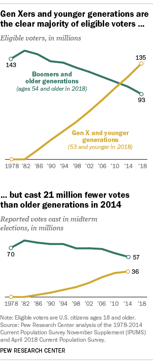 Charts on voter turnout from Pew Research Center
