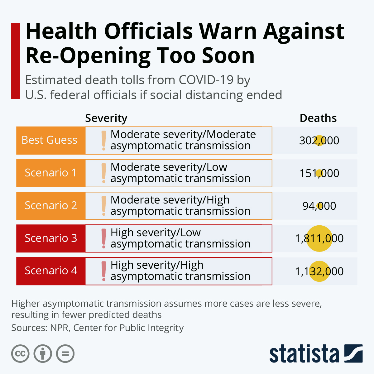 'Health Officials Warn Against Re-Opening Too Soon.' Estimated death tolls from COVID-19 by U.S. federal officials if social distancing ended. Higher asymptomatic transmission assume more cases are less severe, resulting in fewer predicted deaths. Table from April 21, 2020 lists estimated deaths by scenario,