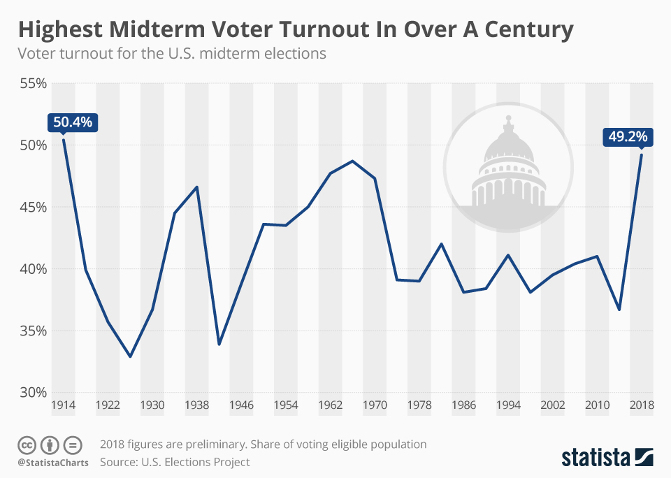 highest midterm voter turnout in over a century - chart based on 2018