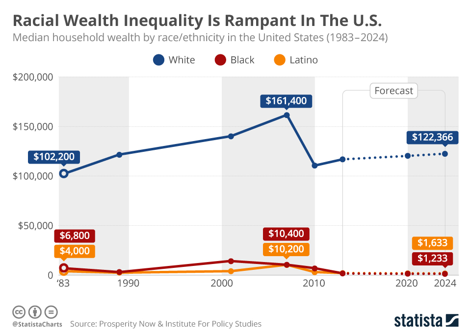 Racial Wealth Inequality Is Rampant in the U.S.