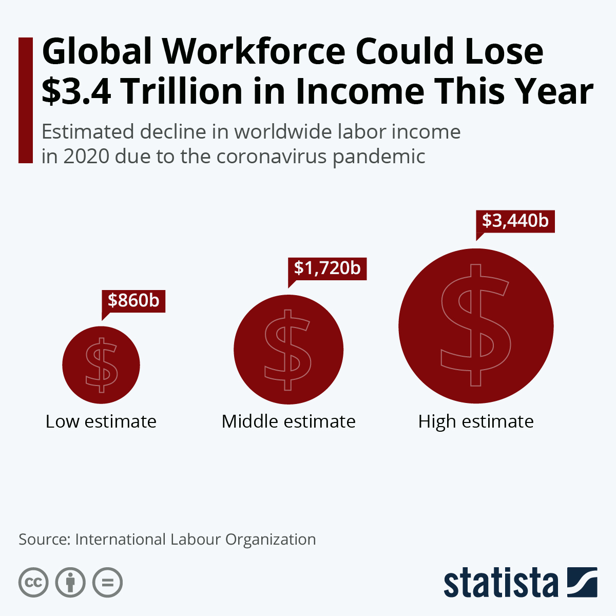 'Global Workforce Could Lose $3.4 Trillion in Income This Year'. Estimated decline in worldwide labor income in 2020 due to the coronavirus pandemic. Pictorial chart shows low, middle, and high estimates.