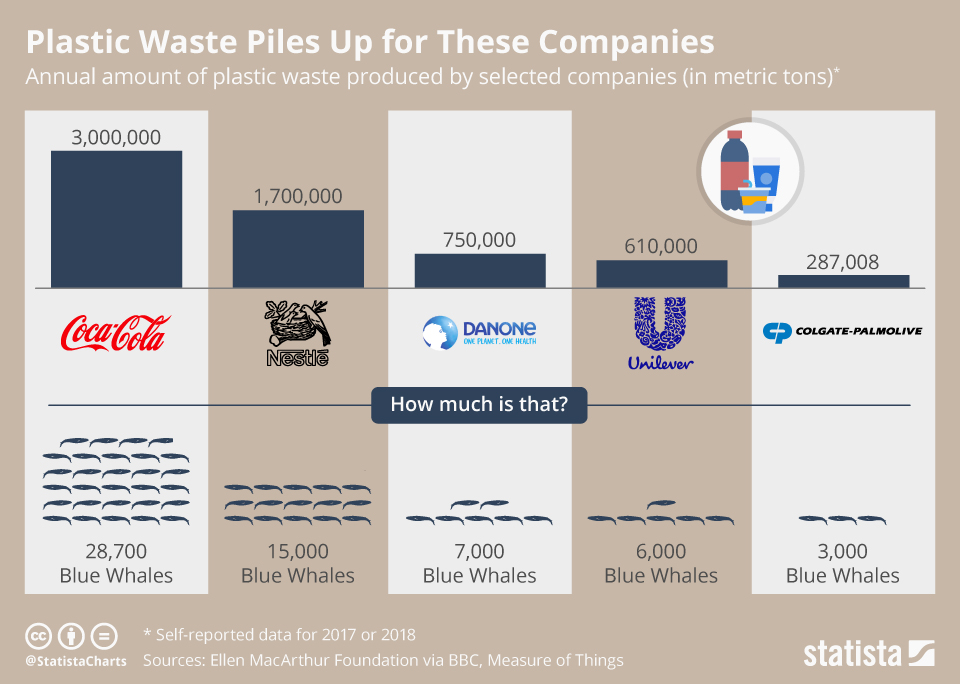 Statista Infographic: Plastic Waste Piles Up for These Companies