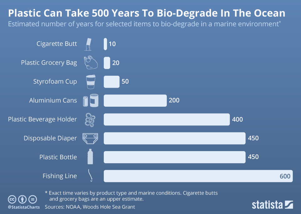 Statista Infographic: Plastic Can Take 500 Years to Bio-Degrade in the Ocean