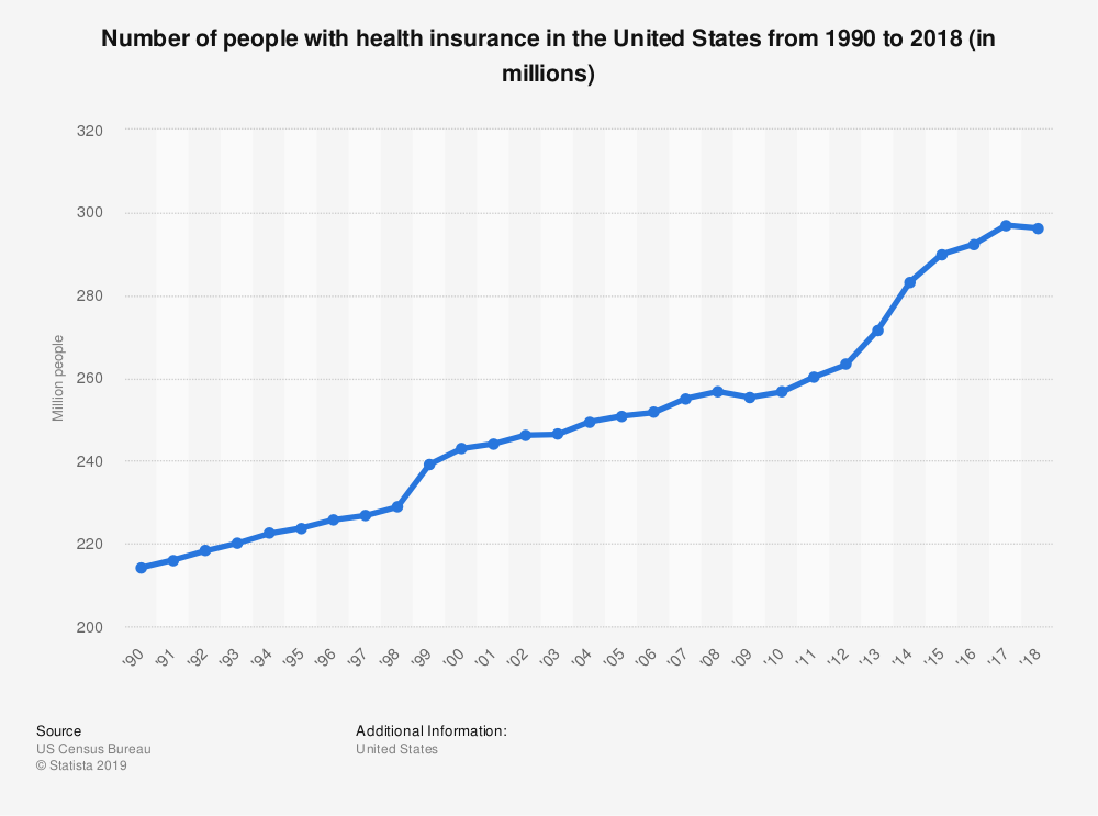 Number of people with health insurance in the United States from 1990 to 2018